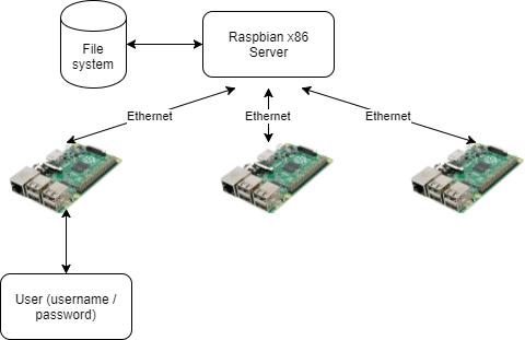 Raspberry PI network